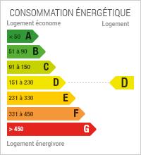 Diagnostic de performances énergétiques